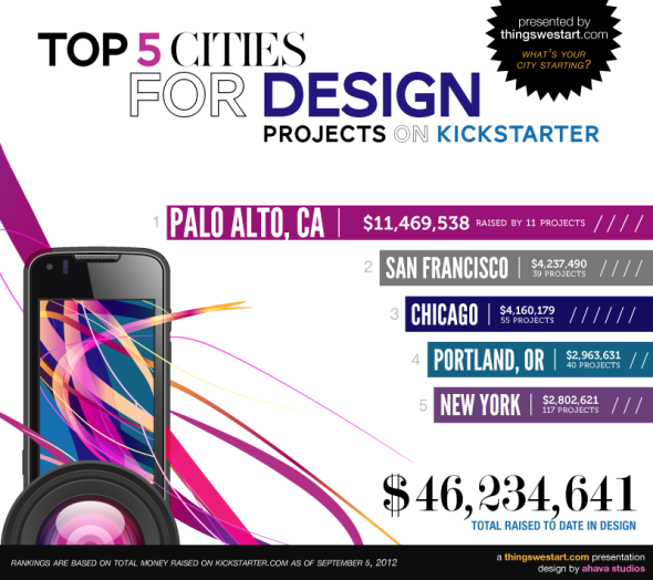 cities for kicstarter design projects, design projects in palo alto, san fracisco design projects on kickstarter, design projects on kickstarter near me