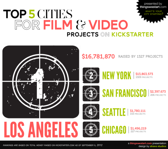 cities with most film projects, cities with most video projects, kickstarter film projects in los angeles, kickstarter film projects in new york
