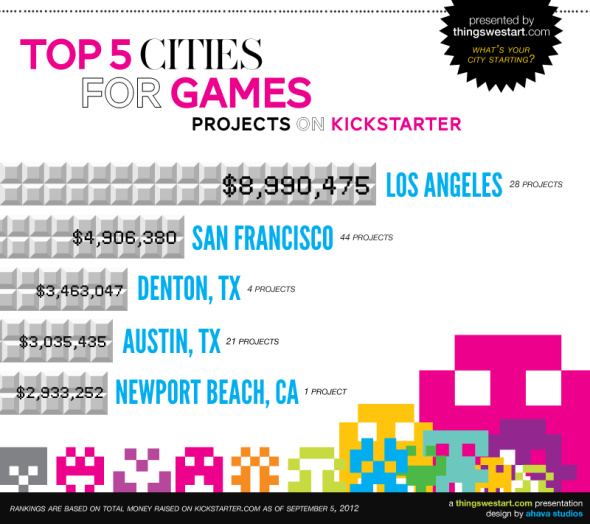 profitable cities for games projects on kickstarter, kickstarter games projects by city, los angeles game projects on kickstarter, kickstarter games projects near me