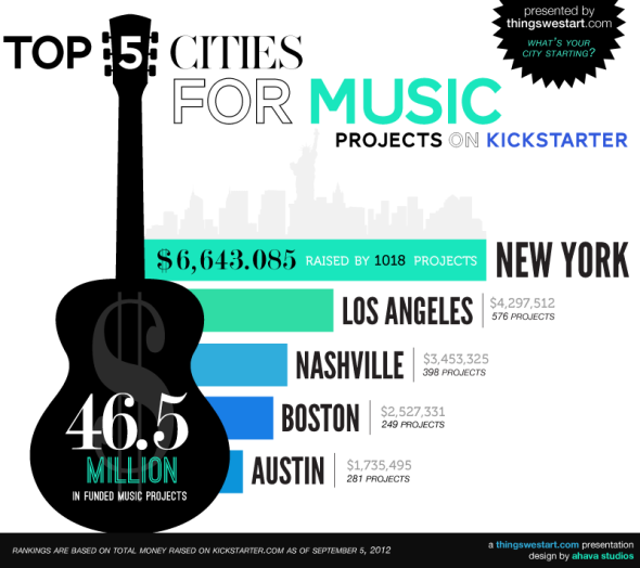 best cities for music kickstarter projects, kickstarter music projects near me, new york music projects on kickstarter, los angeles kickstarter music projects