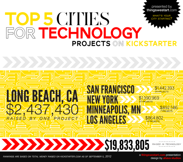 where are the technology projects near me, kickstarter technology projects by city, best cities for technology projects, new york technology projects on kickstarter