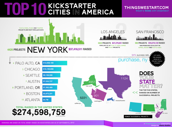 best cities for kickstarter projects, cities that give the most to kickstarter projects, cities that donate the most to charity, infographic on kickstarter projects